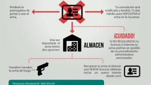 SUCAMEC - TIRO DEFENSIVO PERU - SUCAMEC LIcencias vencidas